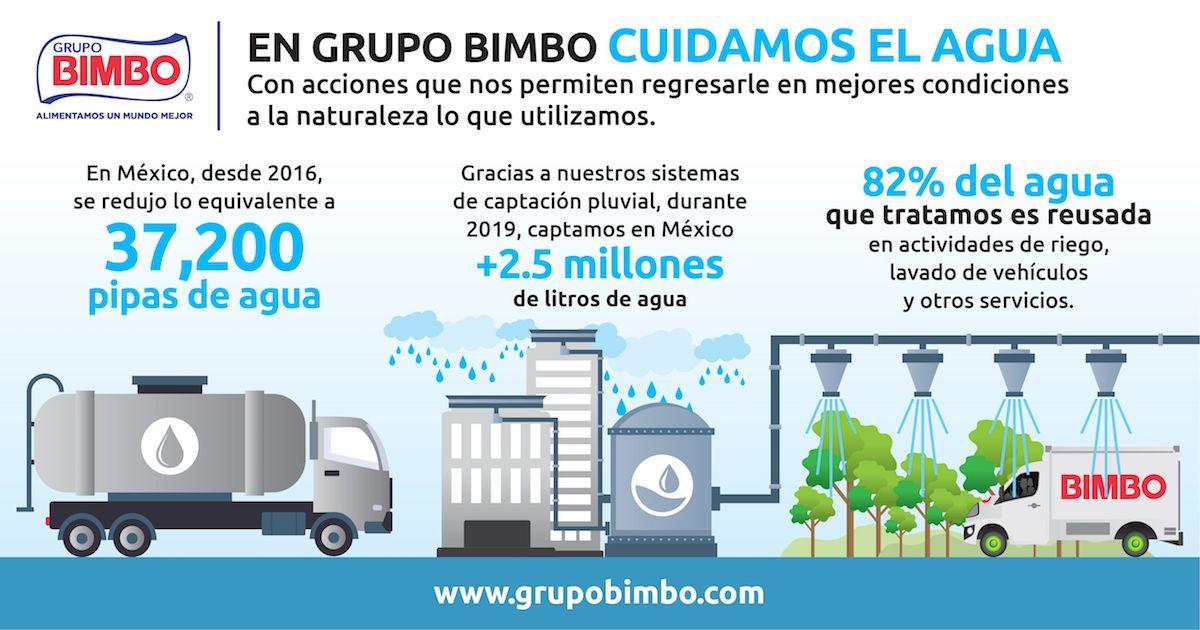 Grupo Bimbo - Galería de fotos