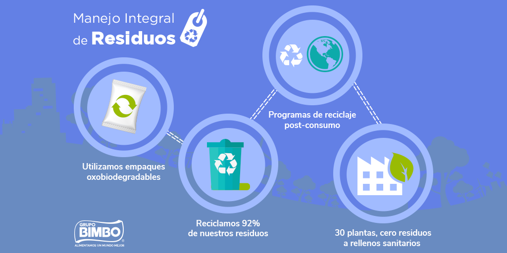 En Grupo Bimbo cuidamos el planeta a través de la estrategia integral de manejo de residuos